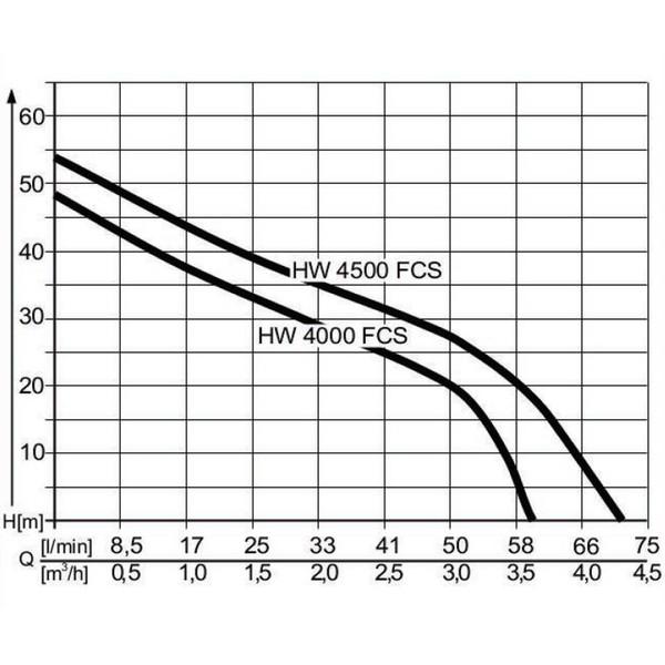 AL-KO Hauswasserwerk HW 4000 FCS