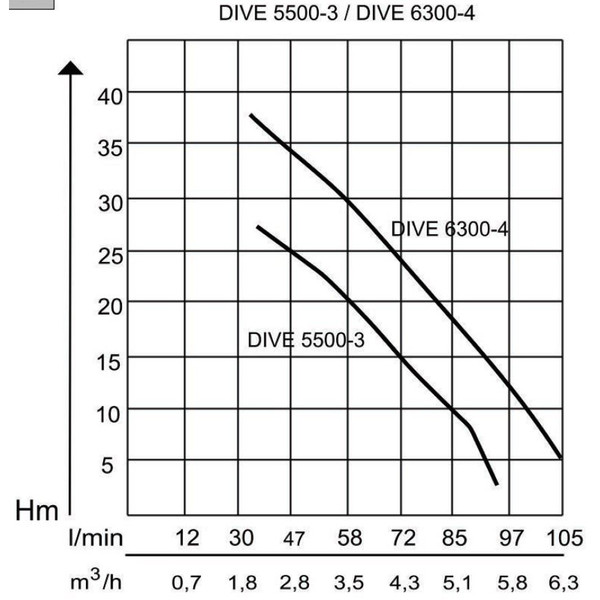 AL-KO Tauchdruckpumpe Dive 6300/4