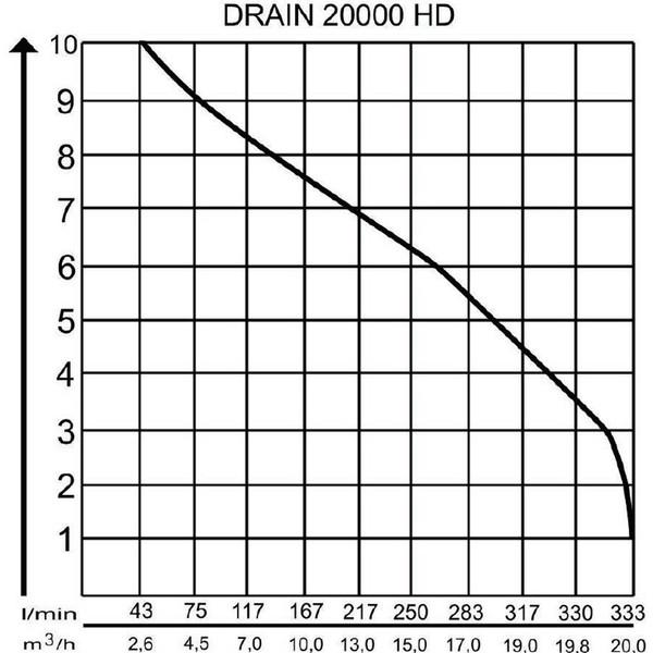 AL-KO Tauchpumpe DRAIN 20000 HD