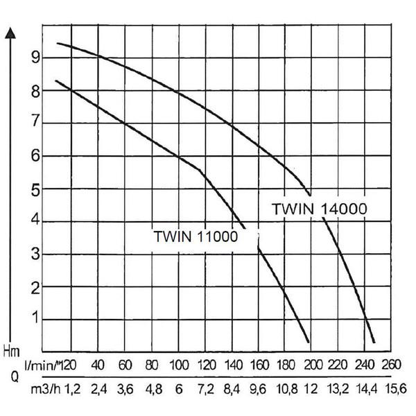 AL-KO Tauchpumpe TWIN 14000 Premium