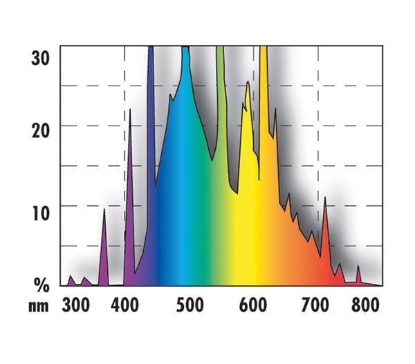 JBL Aquariumbeleuchtung Solar Natur T5
