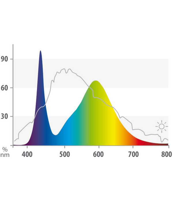 Juwel LED Colour, Aquariumbeleuchtung
