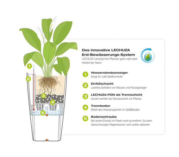 LECHUZA® DELTA, All-in-One-Set