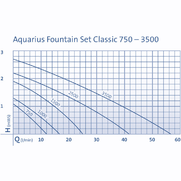 Oase Aquarius Fountain Set 3500