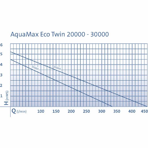 Oase Bachlaufpumpe AquaMax Eco Twin 30000