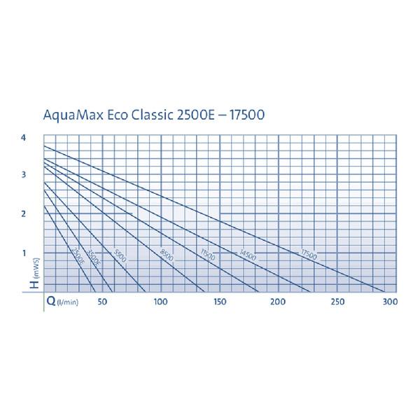 Oase Teichfilter- und Bachlaufpumpe AquaMax Eco Classic 5500