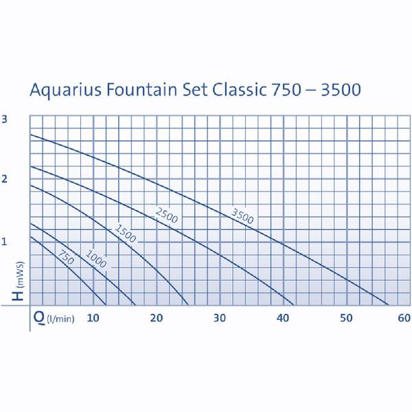 Oase Wasserspiel Aquarius Fountain Set Classic 750