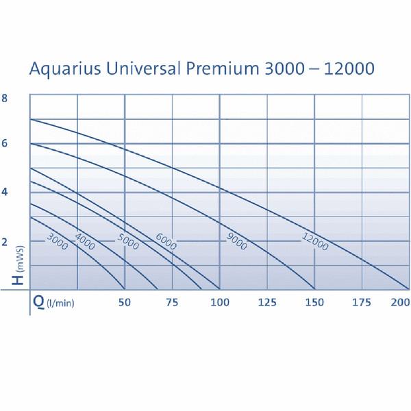 Oase Wasserspielpumpe Aquarius Universal Eco 4000