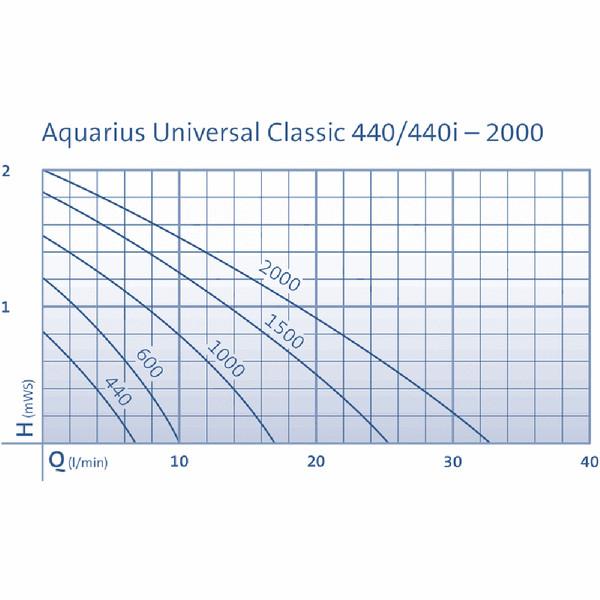 Oase Zimmerbrunnenpumpe Aquarius Universal 440i