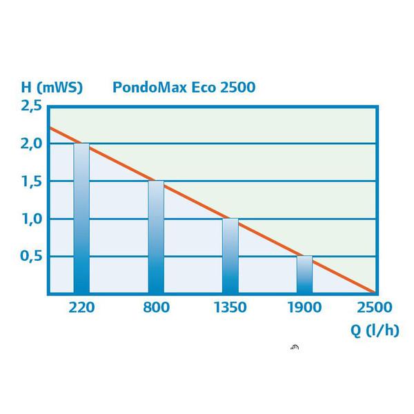 pontec Teichfilter- und Bachlaufpumpe PondoMax Eco 2500