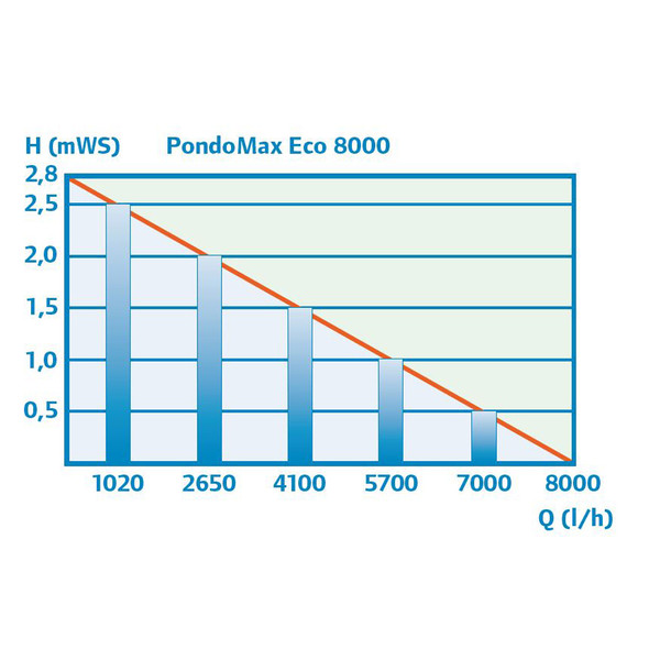 Pontec Teichpumpe PondoMax Eco 8000